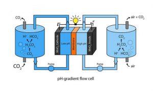 Hava-ve-CO2-ile-calisan-oncekilerin-200-kati-kapasiteli-pil-gelistirildi89254_0