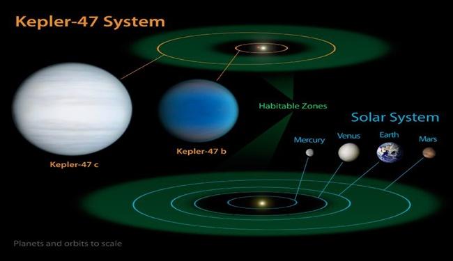 kepler planets habitable zone - 650×375