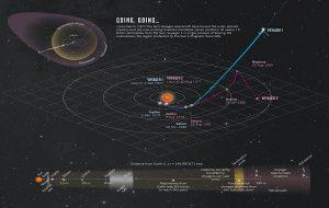Voyager 2 ile Mart Ayından