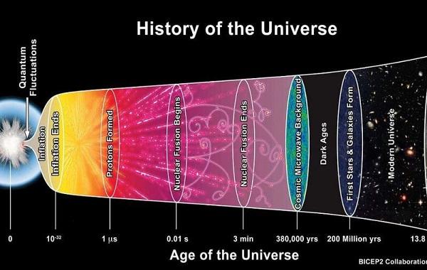 Recreating Big Bang