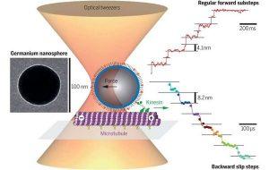 Nanospheres measure