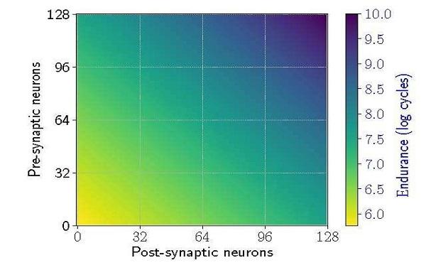 Nöromorfik Sistemlerin