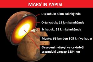 Marsın İç Yapısı Ortaya Çıktı: NASA, İlk Kez Çekirdek, Manto ve Kabuk Boyutunu Tahmin Ediyor
