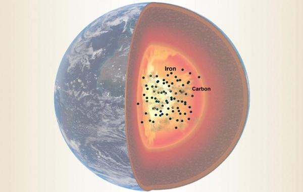Dünyanın En Büyük Karbon