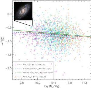 Analysis of 2,000 galaxies