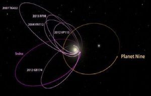 If Planet 9 is out